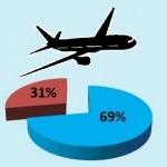 Пять крупнейших авиакомпаний России увеличили долю на рынке