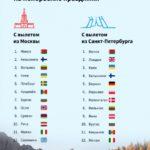 Вкакие страны дешевле всего слетать наноябрьские праздники?
