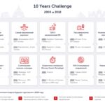 #10Years challenge: как изменились путешествия за10 лет